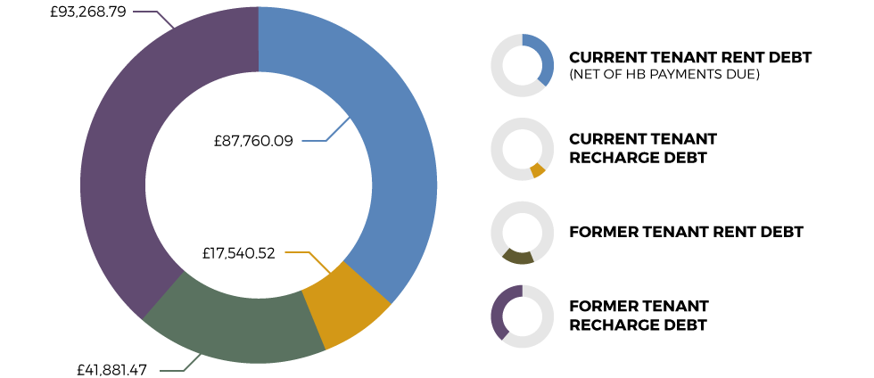 Current and former tenant debt owed to the Association